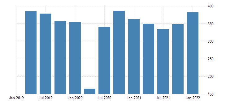 united states imports of goods automotive vehicles engines and parts bil of dollar fed data