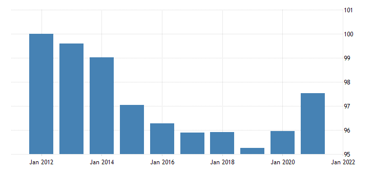 united states imports of goods automotive vehicles engines and parts chain type price index fed data