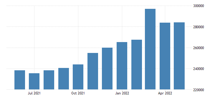 united states imports of goods balance of payments basis mil of $ m sa fed data