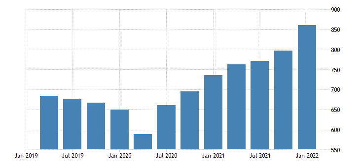 united states imports of goods capital goods except automotive bil of dollar fed data