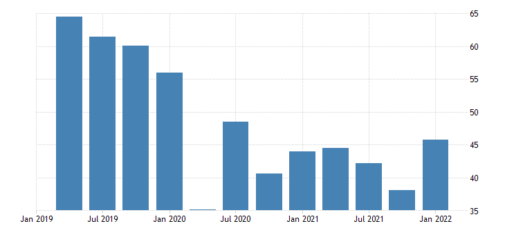 united states imports of goods capital goods except automotive civilian aircraft engines and parts bil of dollar fed data