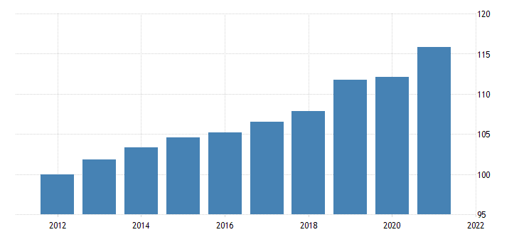 united states imports of goods capital goods except automotive civilian aircraft engines and parts chain type price index fed data