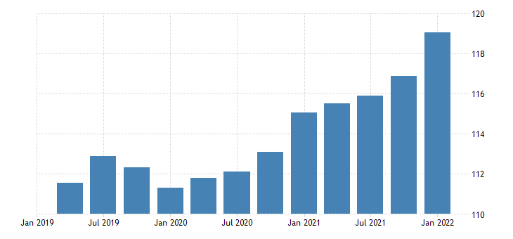 united states imports of goods capital goods except automotive civilian aircraft engines and parts chain type price index index 2009 100 fed data