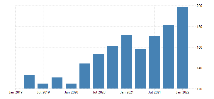 united states imports of goods capital goods except automotive computers peripherals and parts bil of dollar fed data