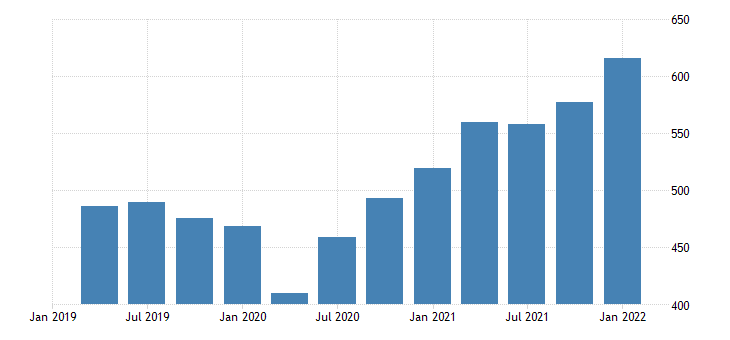 united states imports of goods capital goods except automotive other bil of dollar fed data