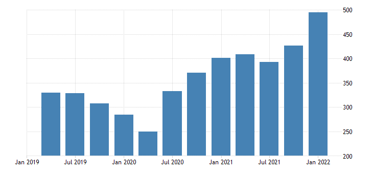 united states imports of goods consumer goods except automotive durable goods bil of dollar fed data