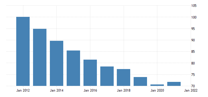 united states imports of goods consumer goods except automotive durable goods chain type price index fed data