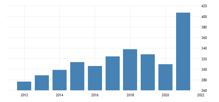 united states imports of goods consumer goods except automotive durable goods fed data