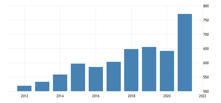 united states imports of goods consumer goods except automotive fed data