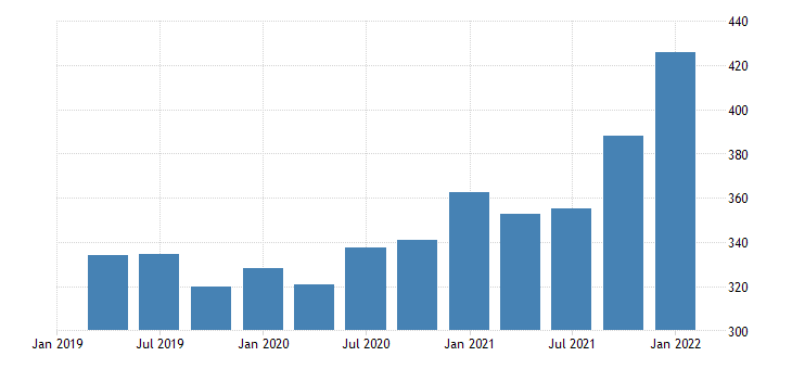 united states imports of goods consumer goods except automotive nondurable goods bil of dollar fed data