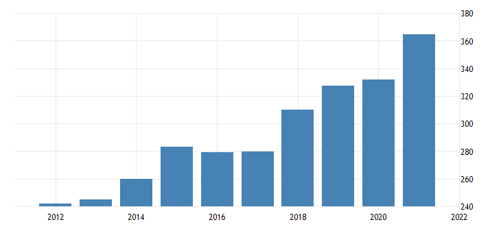 united states imports of goods consumer goods except automotive nondurable goods fed data