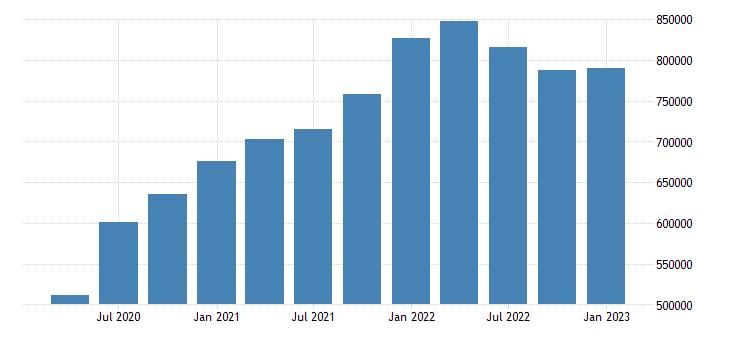 united states imports of goods fed data