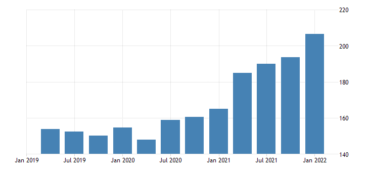 united states imports of goods foods feeds and beverages bil of dollar fed data