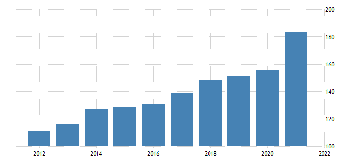 united states imports of goods foods feeds and beverages fed data