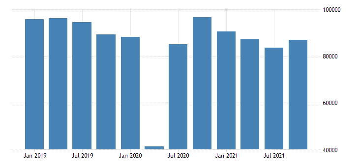 united states imports of goods general merchandise automotive vehicles parts and engines fed data