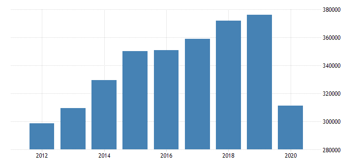 united states imports of goods general merchandise automotive vehicles parts and engines mil of dollar fed data