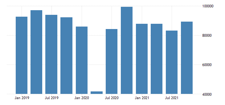 united states imports of goods general merchandise automotive vehicles parts and engines mil of dollar nsa fed data