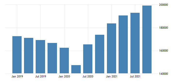 united states imports of goods general merchandise capital goods except automotive fed data