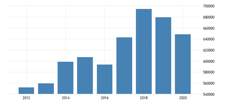 united states imports of goods general merchandise capital goods except automotive mil of dollar fed data