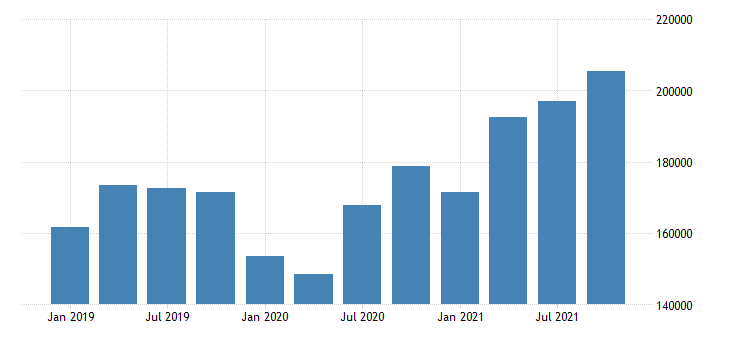united states imports of goods general merchandise capital goods except automotive mil of dollar nsa fed data