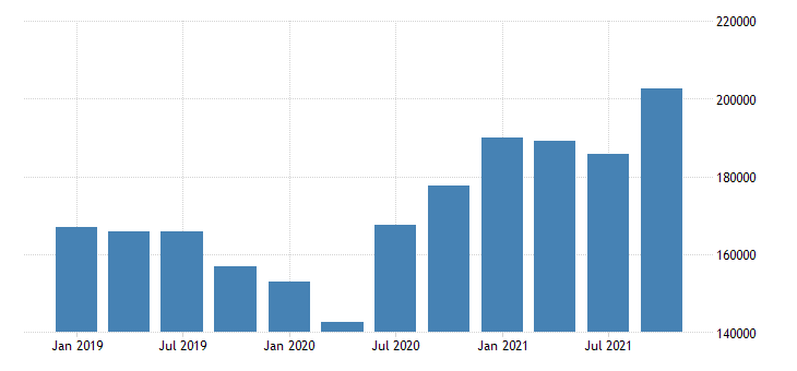 united states imports of goods general merchandise consumer goods except food and automotive fed data
