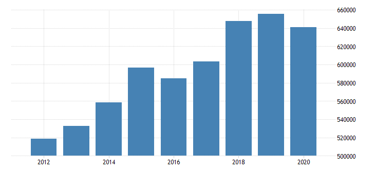 united states imports of goods general merchandise consumer goods except food and automotive mil of dollar fed data