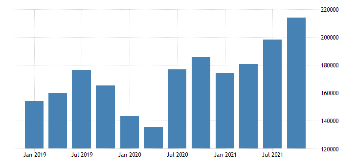 united states imports of goods general merchandise consumer goods except food and automotive mil of dollar nsa fed data