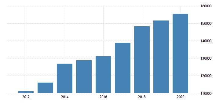 united states imports of goods general merchandise foods feeds and beverages mil of dollar fed data