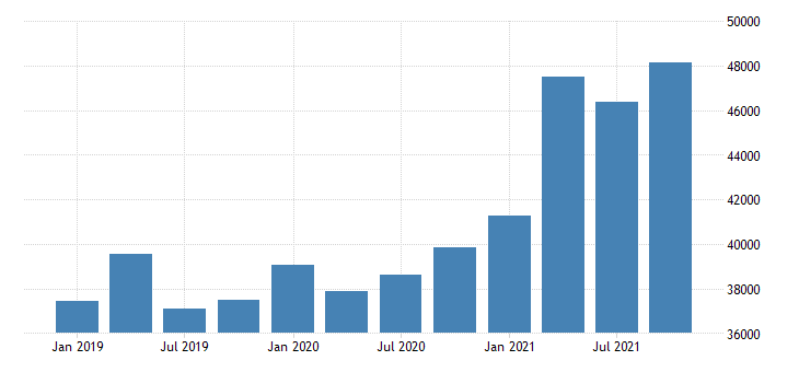 united states imports of goods general merchandise foods feeds and beverages mil of dollar nsa fed data