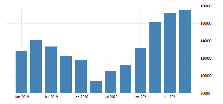 united states imports of goods general merchandise industrial supplies and materials fed data