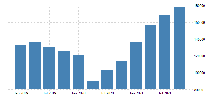 united states imports of goods general merchandise industrial supplies and materials mil of dollar fed data