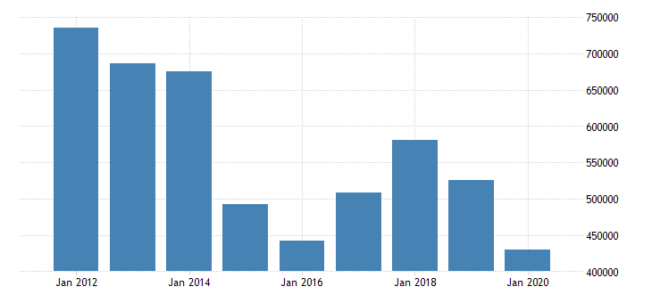 united states imports of goods general merchandise industrial supplies and materials mil of dollar nsa fed data