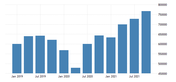 united states imports of goods general merchandise mil of dollar nsa fed data