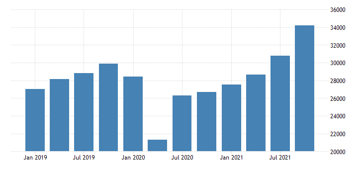 united states imports of goods general merchandise other general merchandise fed data