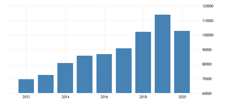 united states imports of goods general merchandise other general merchandise mil of dollar fed data