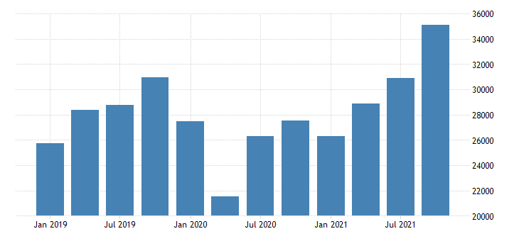 united states imports of goods general merchandise other general merchandise mil of dollar nsa fed data