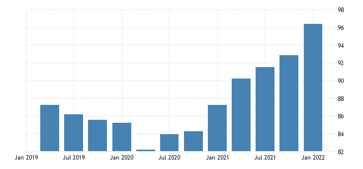 united states imports of goods implicit price deflator fed data