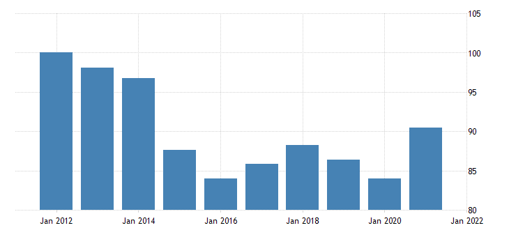 united states imports of goods implicit price deflator index 2009 100 fed data