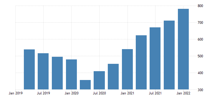 united states imports of goods industrial supplies and materials bil of dollar fed data
