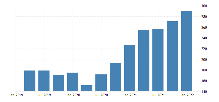 united states imports of goods industrial supplies and materials except petroleum and products durable goods bil of dollar fed data