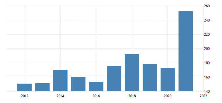 united states imports of goods industrial supplies and materials except petroleum and products durable goods fed data