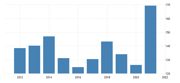 united states imports of goods industrial supplies and materials except petroleum and products nondurable goods fed data