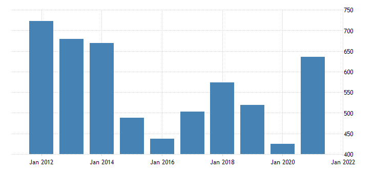 united states imports of goods industrial supplies and materials fed data