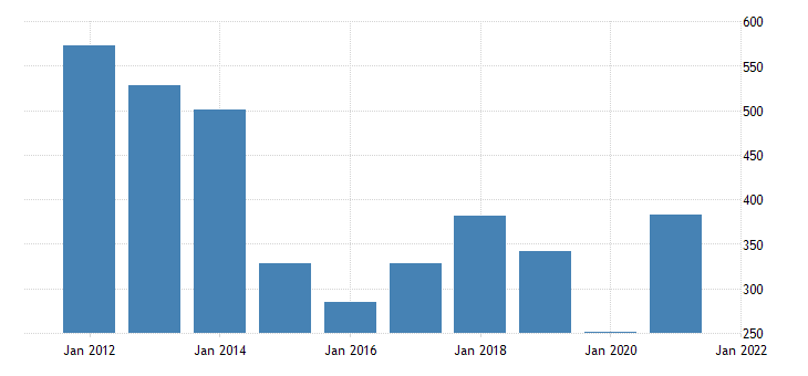united states imports of goods industrial supplies and materials nondurable goods fed data