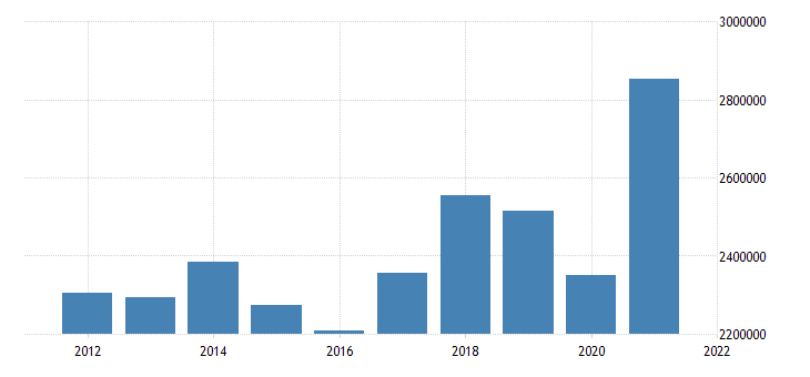 united states imports of goods mil of dollar fed data