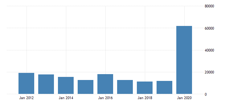 united states imports of goods nonmonetary gold mil of dollar fed data