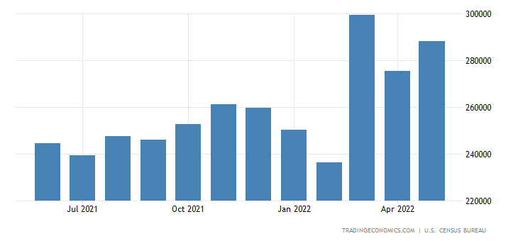United States Imports of Goods On A Balance of Payments Basis