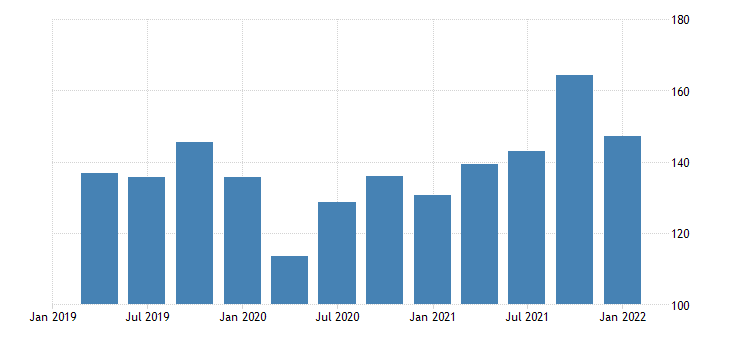 united states imports of goods other bil of dollar fed data