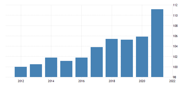 united states imports of goods other chain type price index fed data