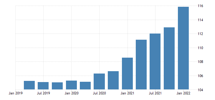 united states imports of goods other chain type price index index 2009 100 fed data